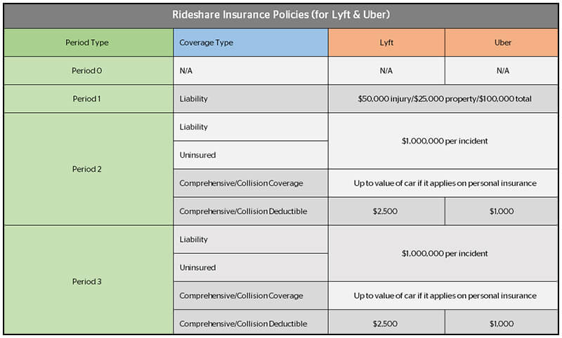 Chart: Rideshare Insurance Policies for Uber and Lyft - Lyft and Uber Insurance Coverage